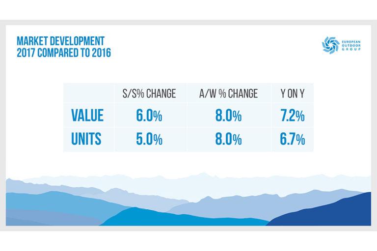 eog-state-of-trade-2017-market-development